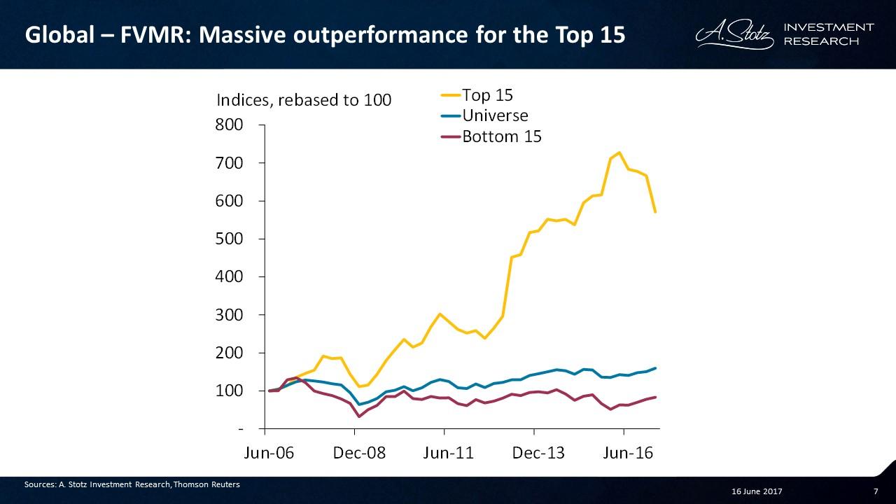 Massive outperformance for the #FVMR Top 15