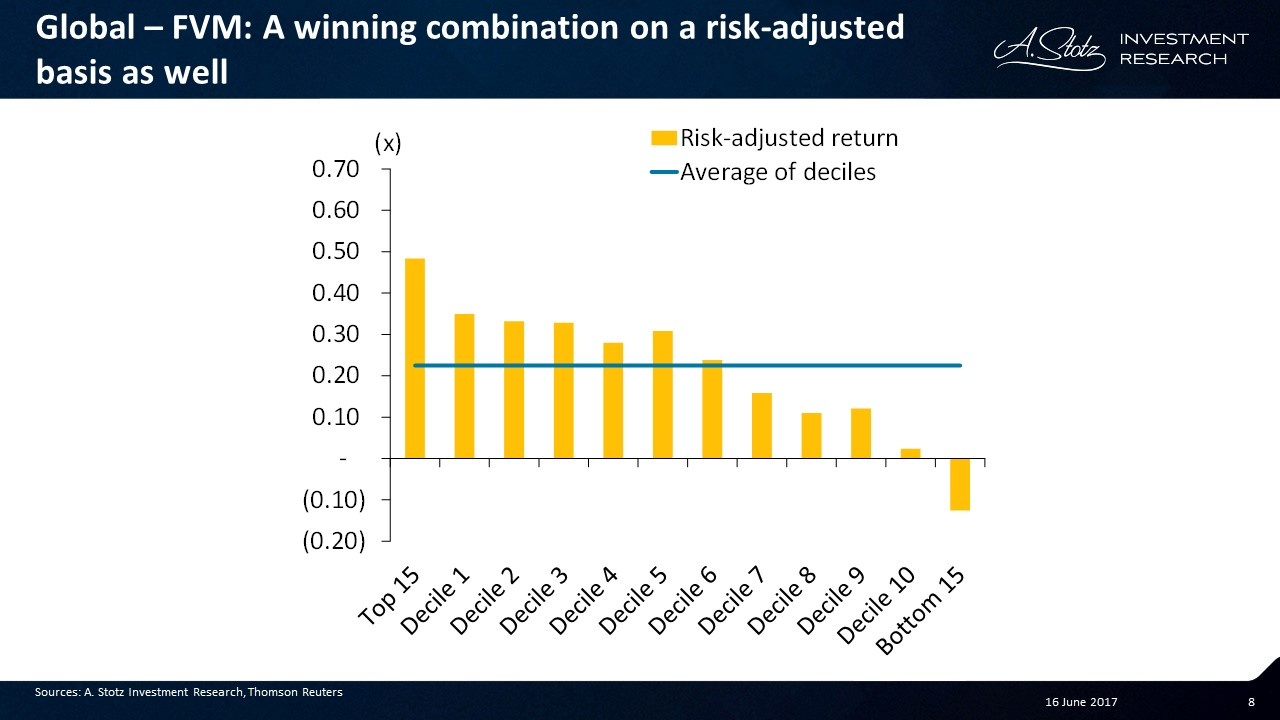 A winning combination on a risk-adjusted basis as well