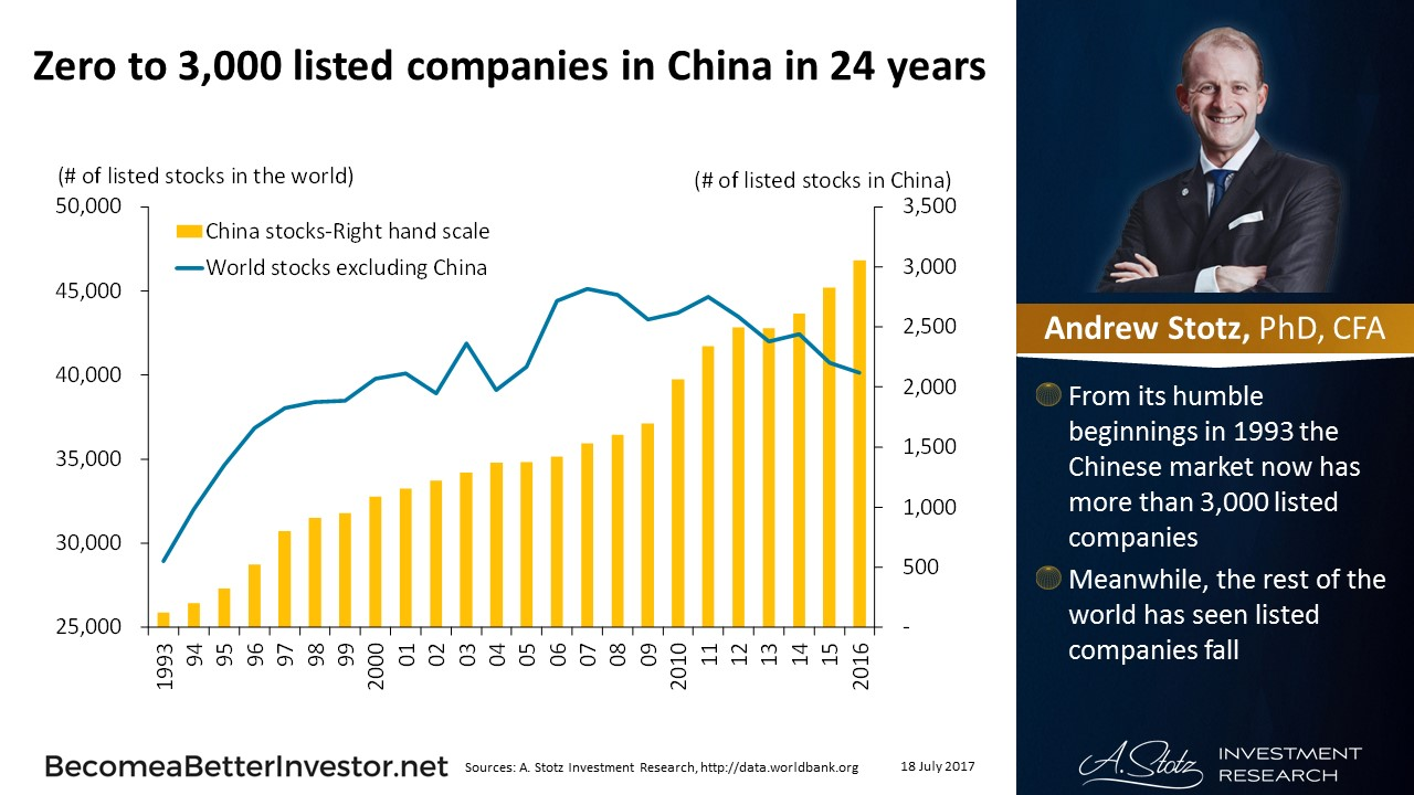 Zero to 3,000 Listed Companies in #China in 24 Years