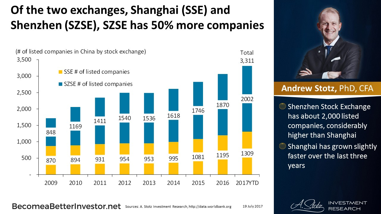 Of the two exchanges in #China, Shanghai and Shenzhen, SZSE has 50% more companies