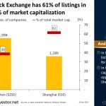 Shenzhen Stock Exchange has 61% of listings in #China but 39% of market cap