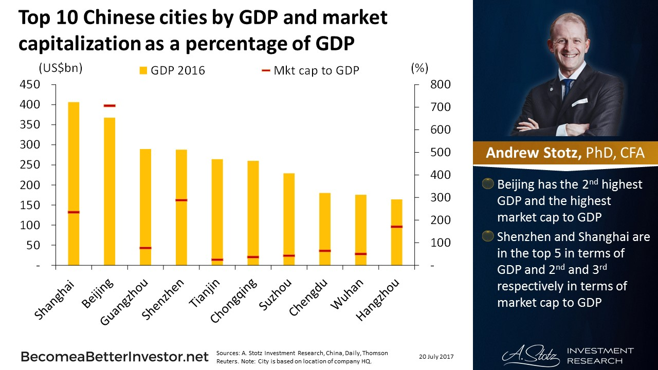 Top 10 #Chinese Cities by GDP and Market Cap as a Percentage of GDP