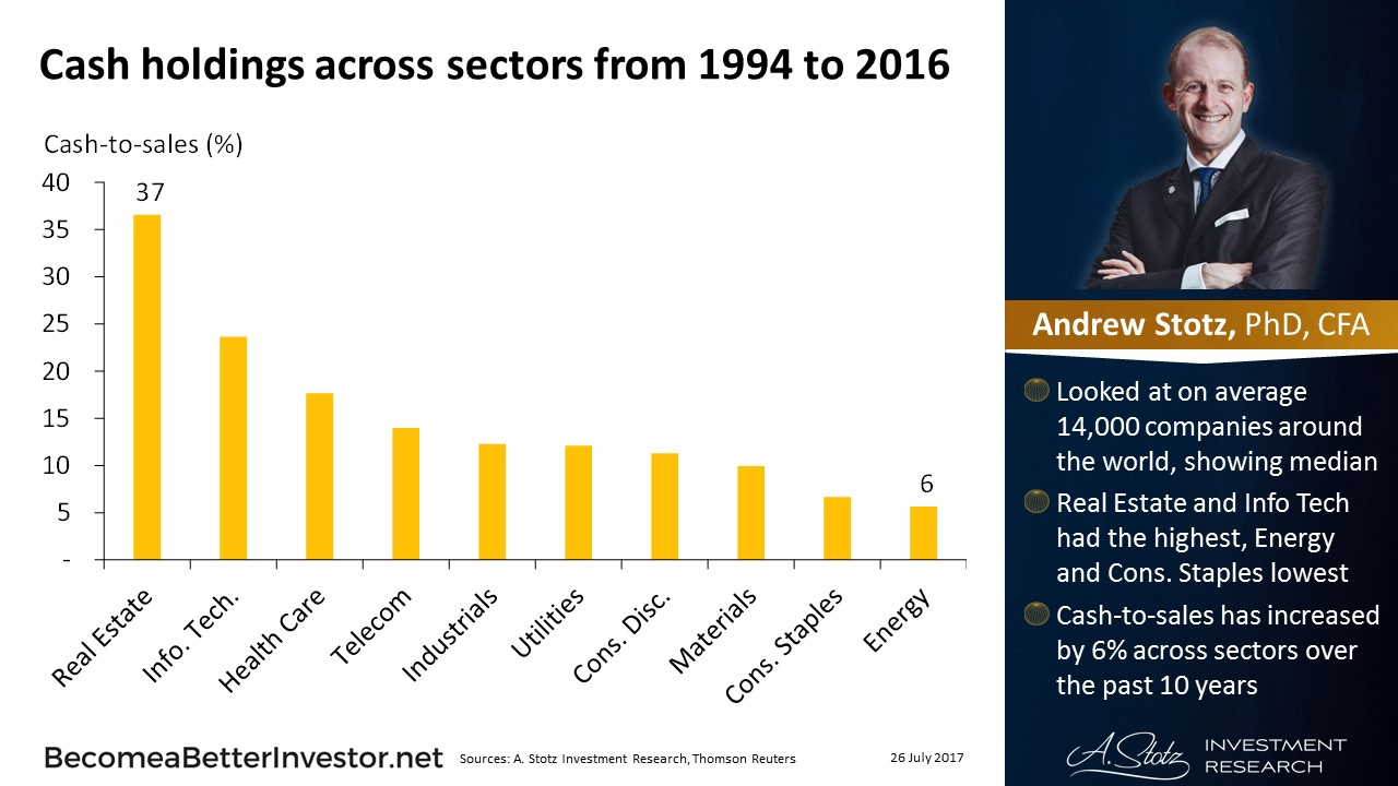 #Cash Holdings across Sectors from 1994 to 2016