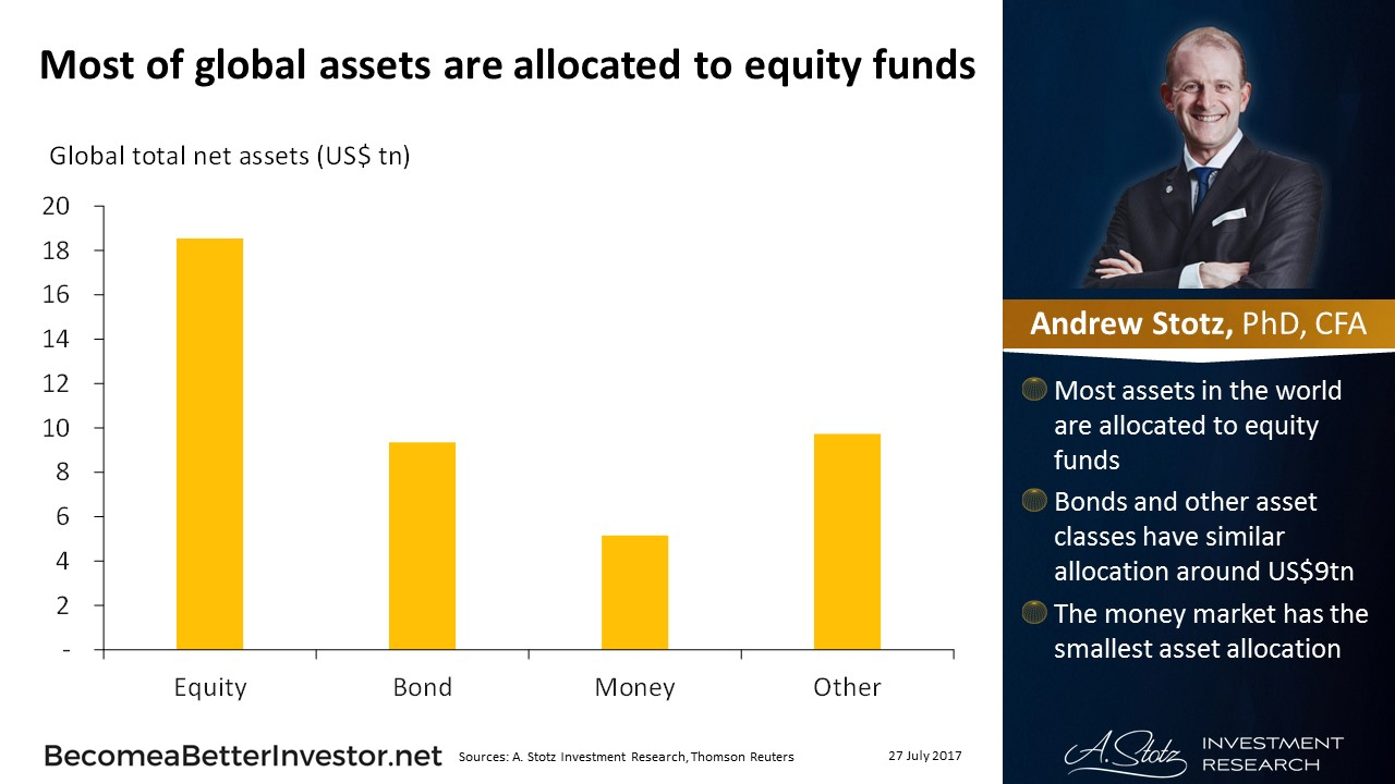 Most of global assets are allocated to #equity funds