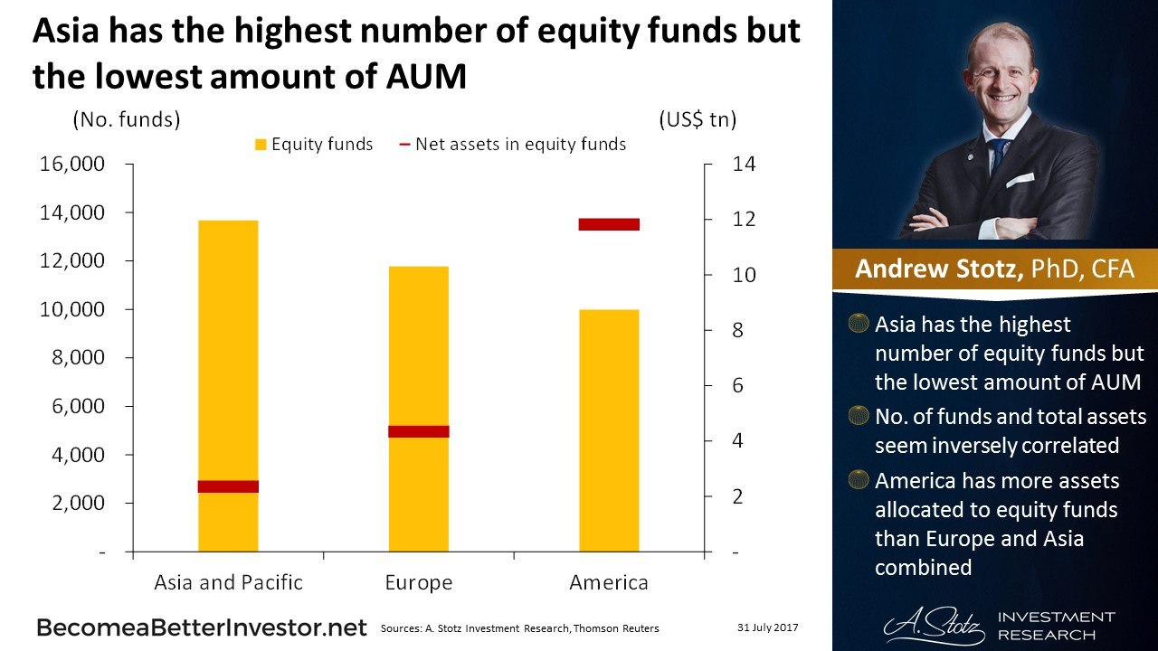 Asia has the highest number of #equityfunds but the lowest amount of AUM