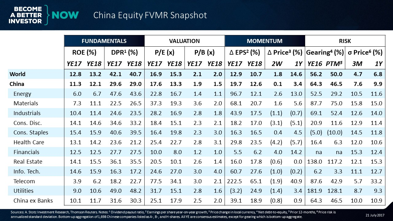 China No Longer Appears Cheap When Banks Are Excluded - #China #Equity FVMR Snapshot