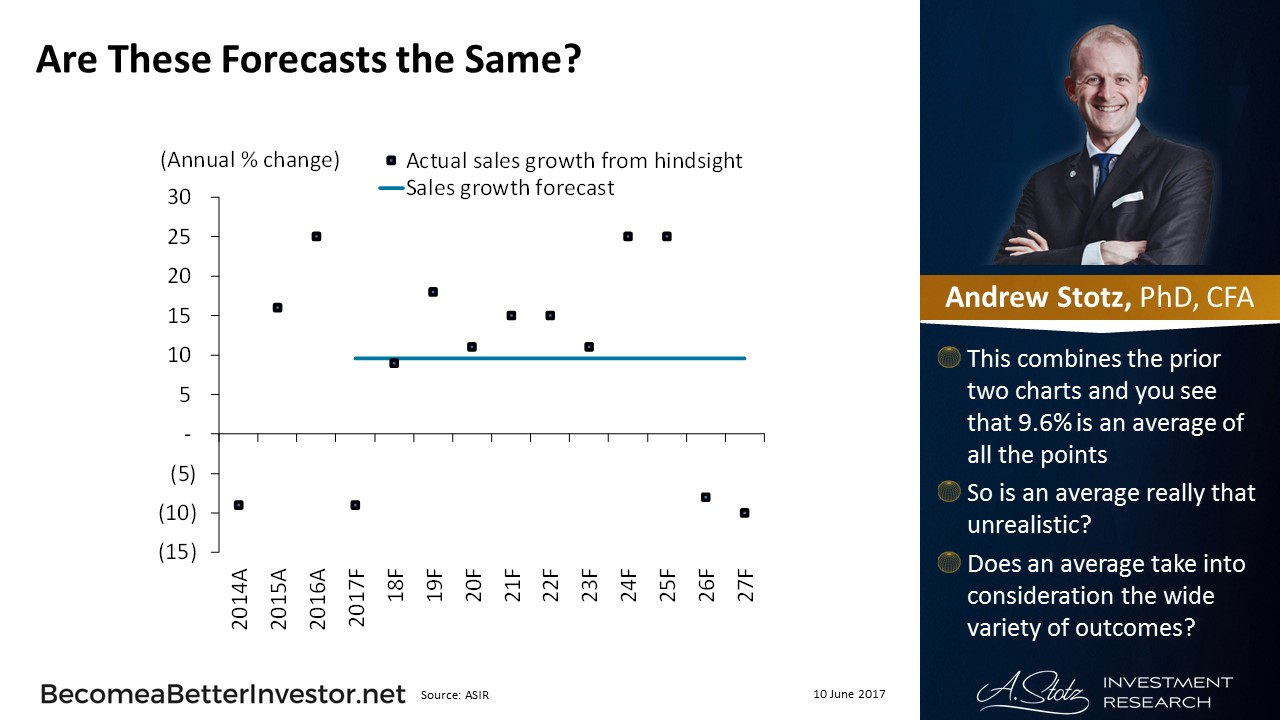 Forecasting Revenue Growth When Valuing a Company by @Andrew_Stotz #Valuation