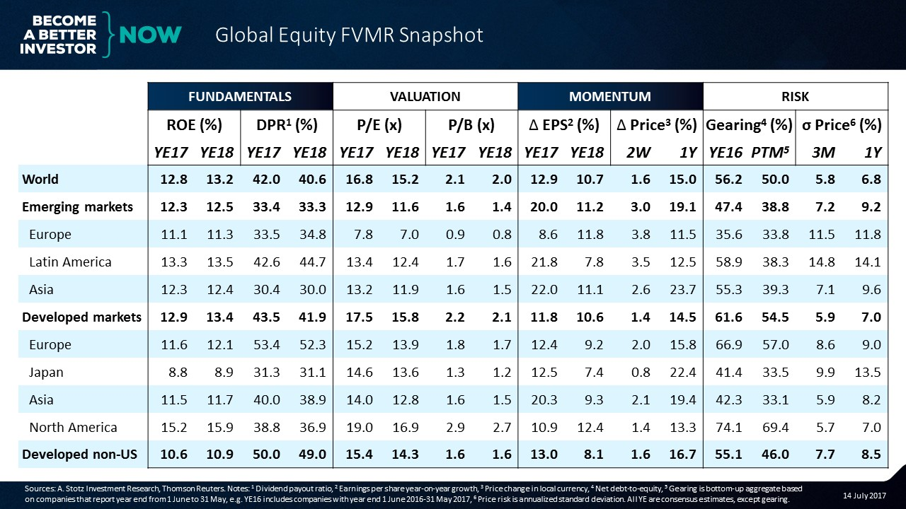 Emerging Markets Still Look Relatively Cheap | Global #Equity #FVMR Snapshot