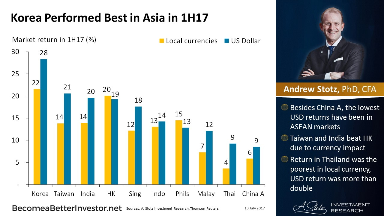 Korea Performed Best in Asia in 1H17 | #ChartOfTheDay