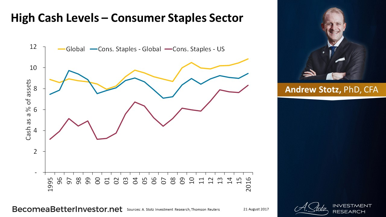 High #Cash Levels – Consumer Staples Sector
