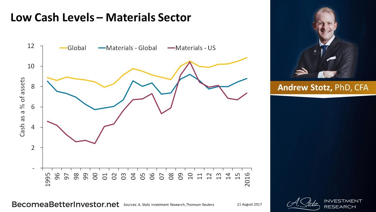 Low #Cash Levels – Materials Sector