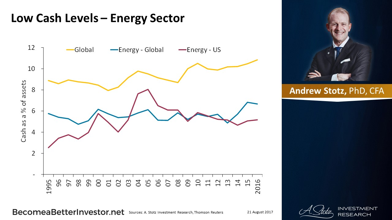 Low #Cash Levels – Energy Sector