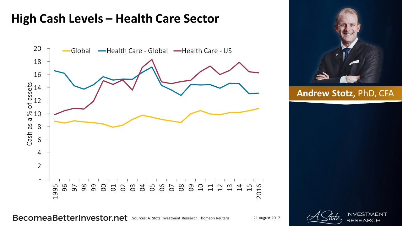 High #Cash Levels – Health Care Sector