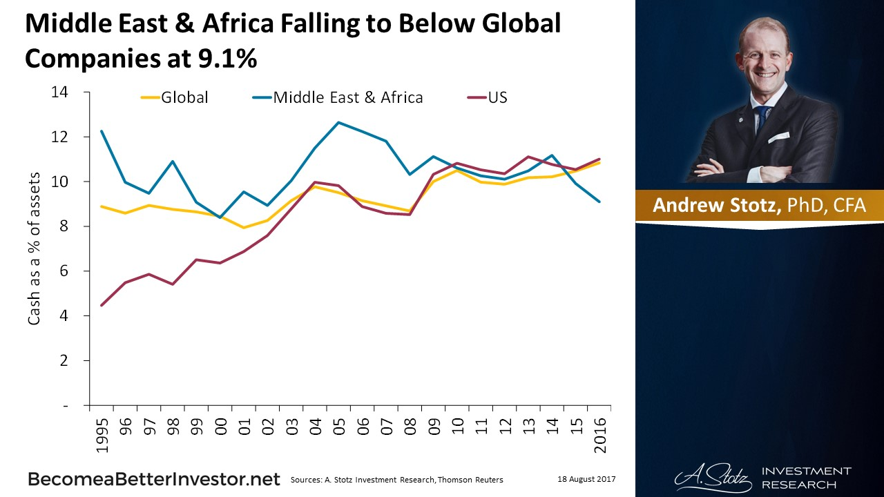 #MiddleEast & #Africa Falling to Below Global Companies at 9.1%