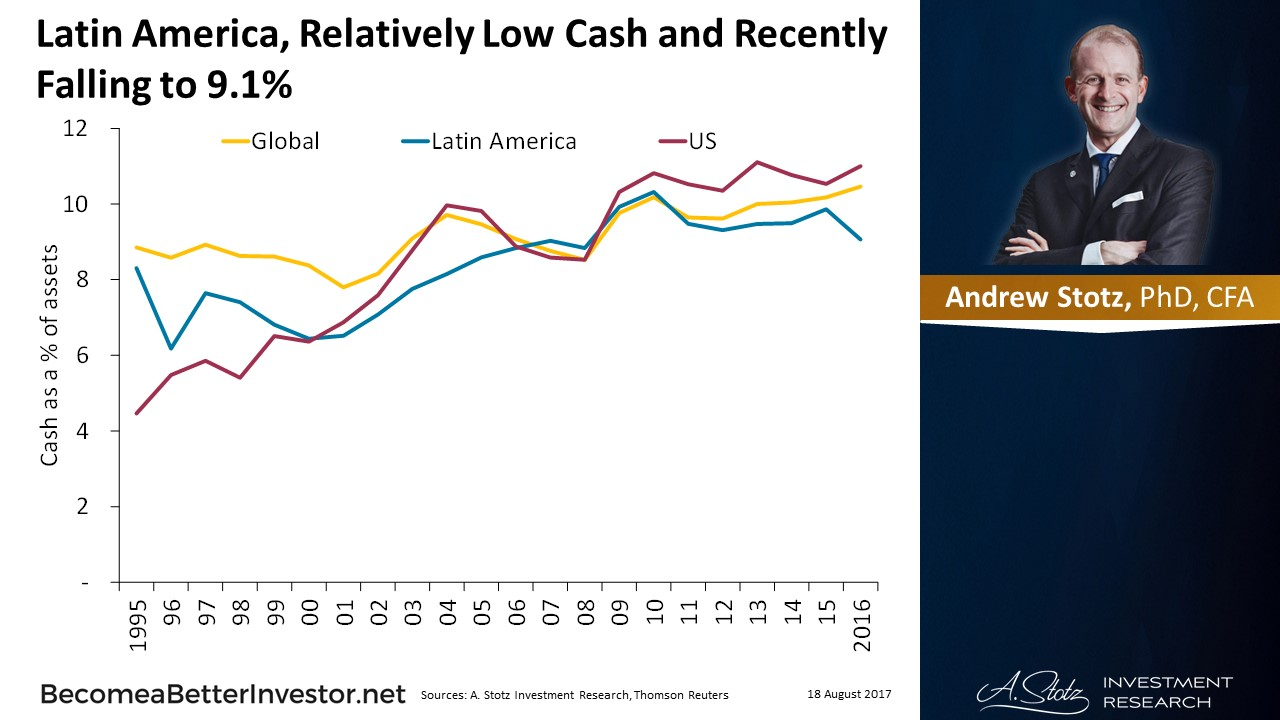 #LatinAmerica, Relatively Low Cash and Recently Falling to 9.1%