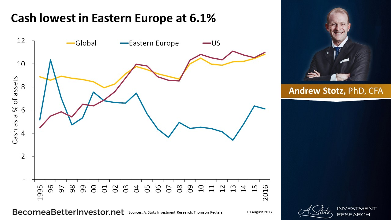 Cash lowest in Eastern #Europe at 6.1%
