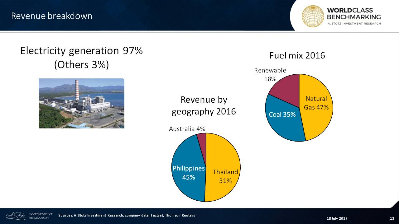 The #Philippines now makes up 45% of overall revenue at EGCO