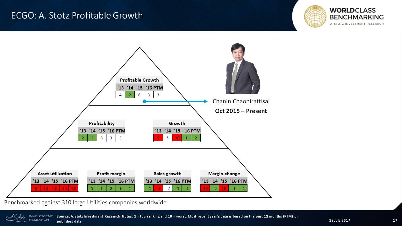 Profitable Growth has improved well; #management has quickly made good on its growth plan