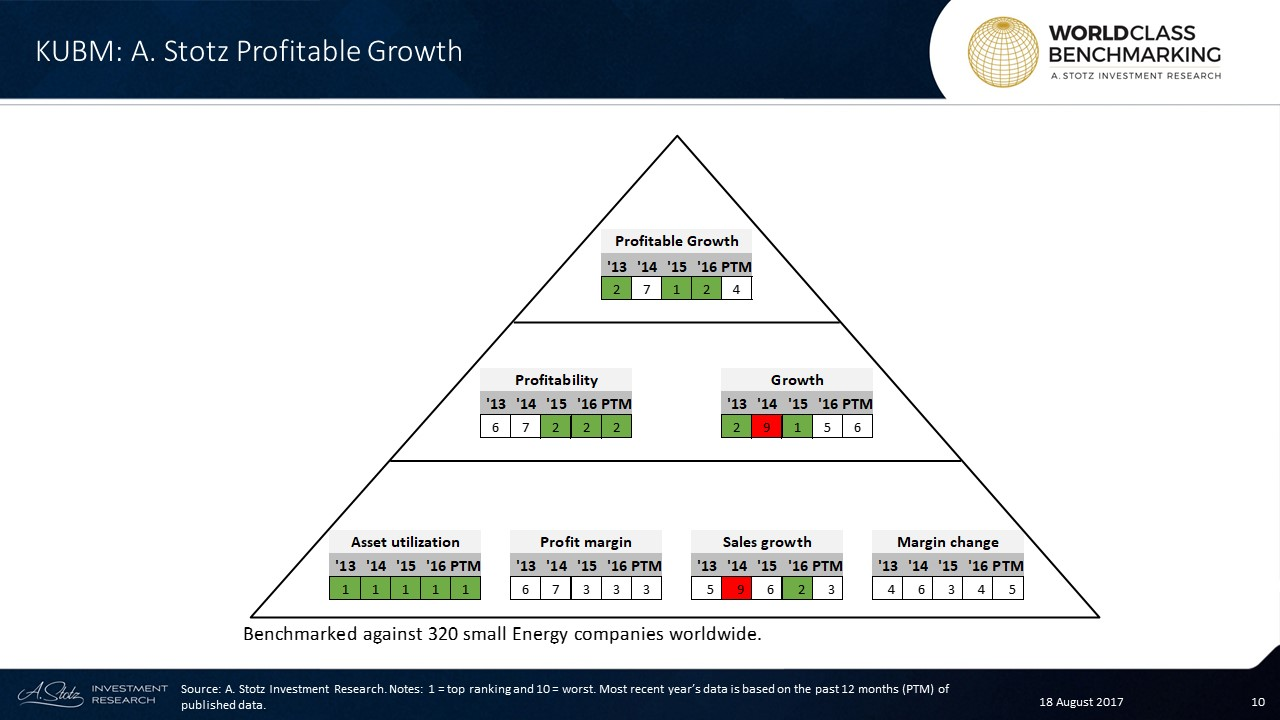 Profitable Growth at KUB #Malaysia has fallen to no. 4 from being World Class in 2015