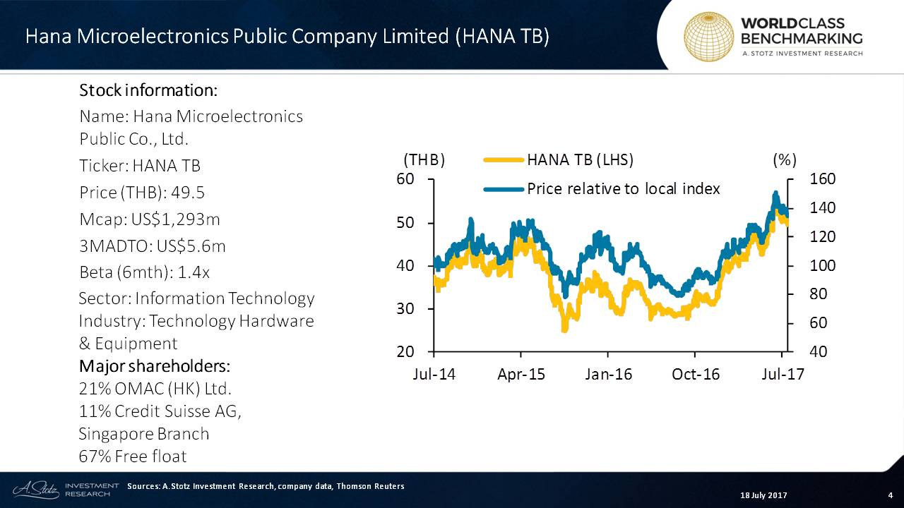 Solid share price #performance for HANA in 2017