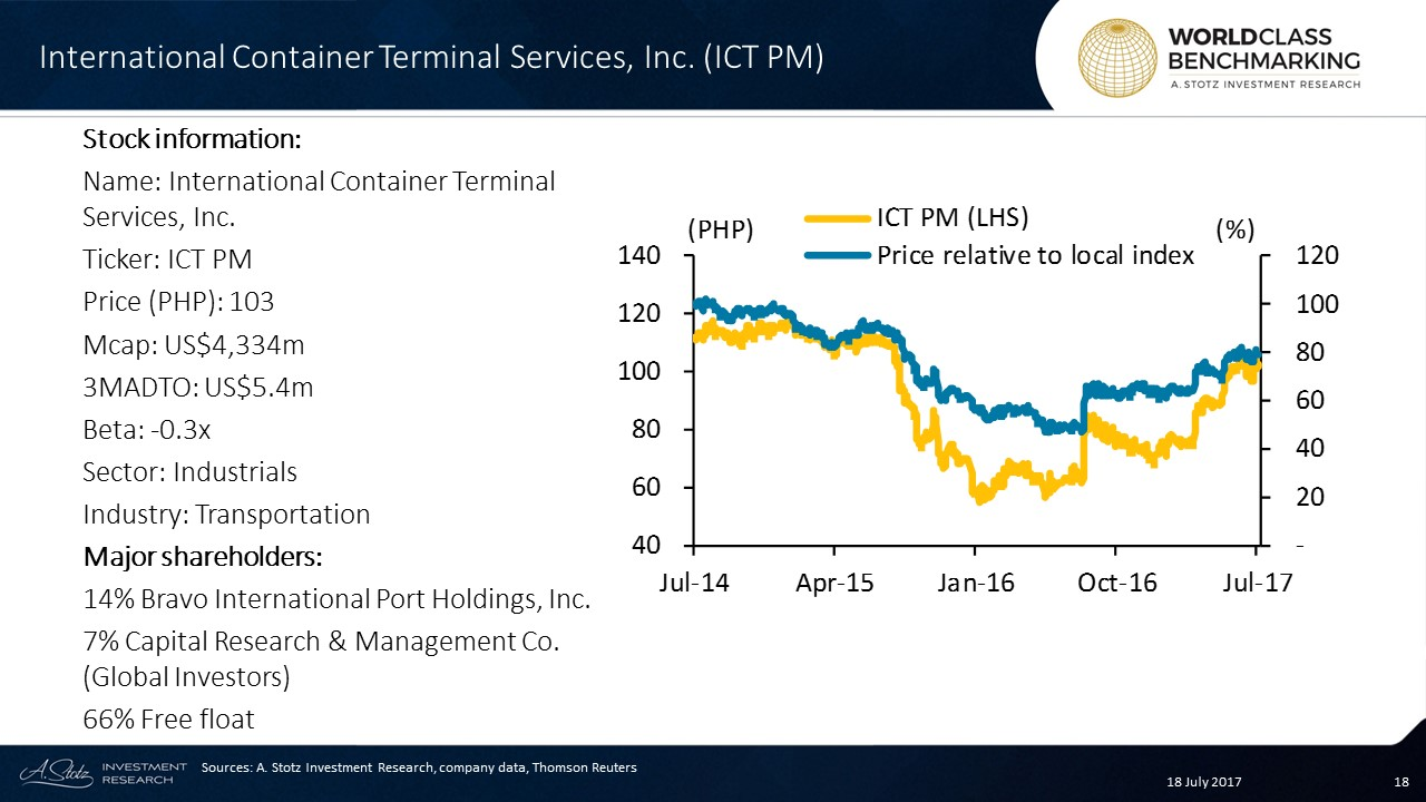 Strong #share price recovery for International Container Terminal Services in 2017YTD