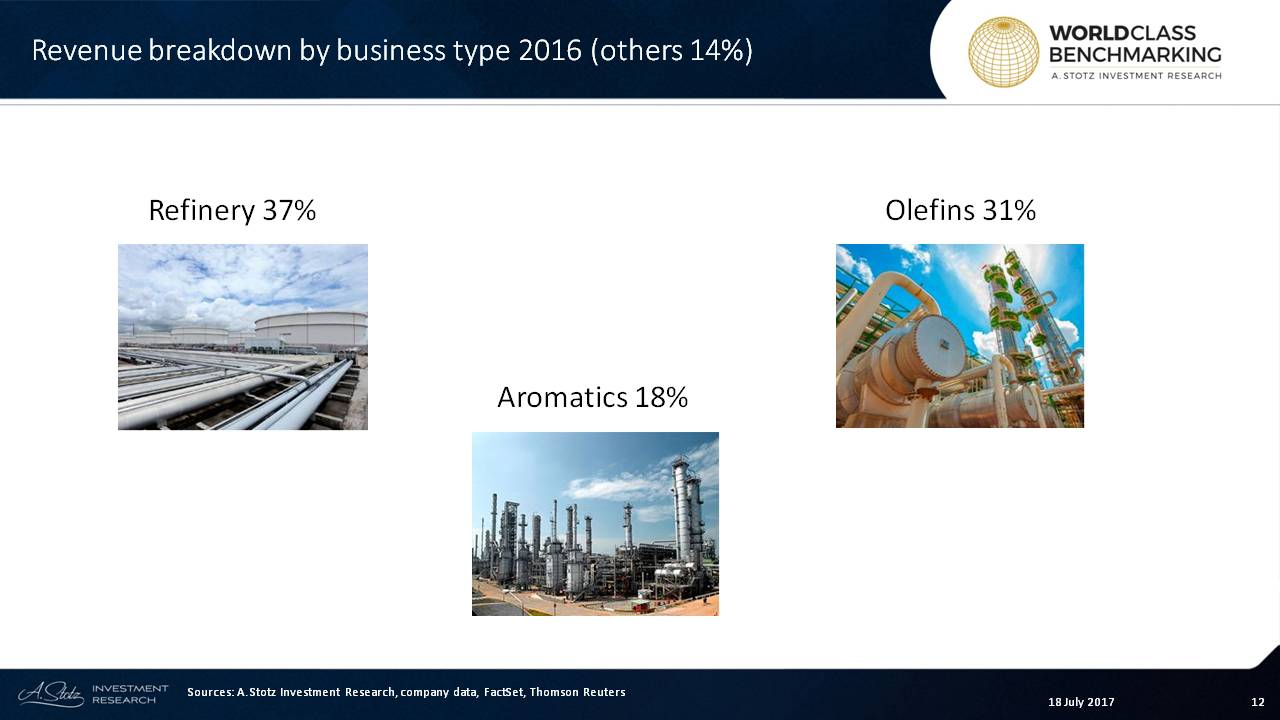 PTTGC's refinery business is a leading petroleum refiner in #Thailand