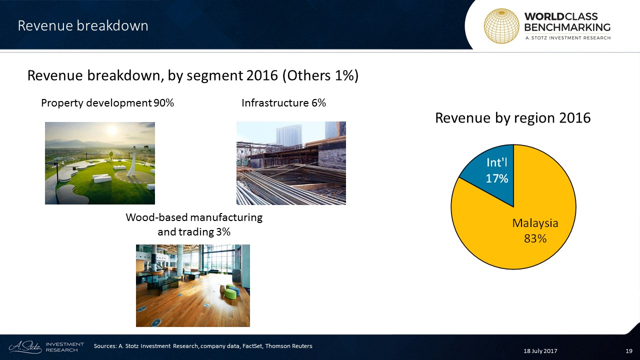 S P Setia's portfolio includes a total of 26 projects in all regions of #Malaysia