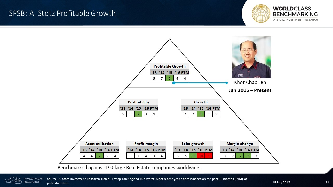 #ProfitableGrowth for S P Setia saw a great improvement to no. 2 in 2015 but has fallen
