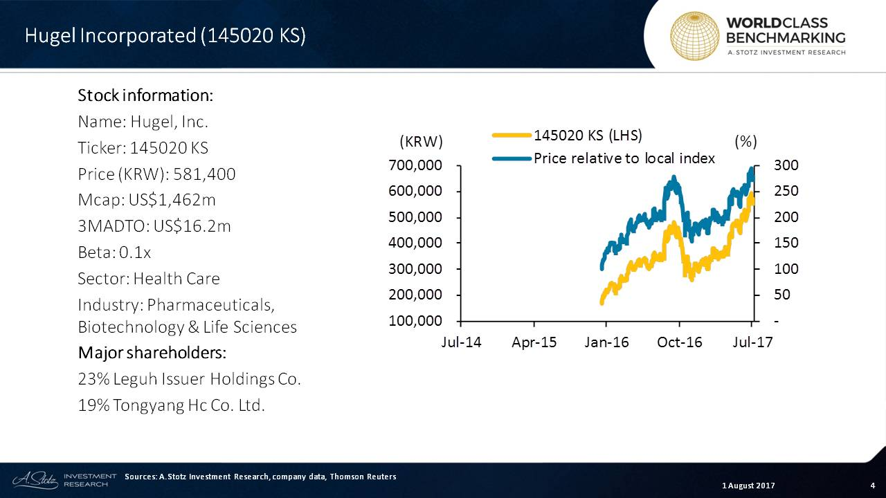 Hugel has tripled the #KOSPI's total #return over last 18 months