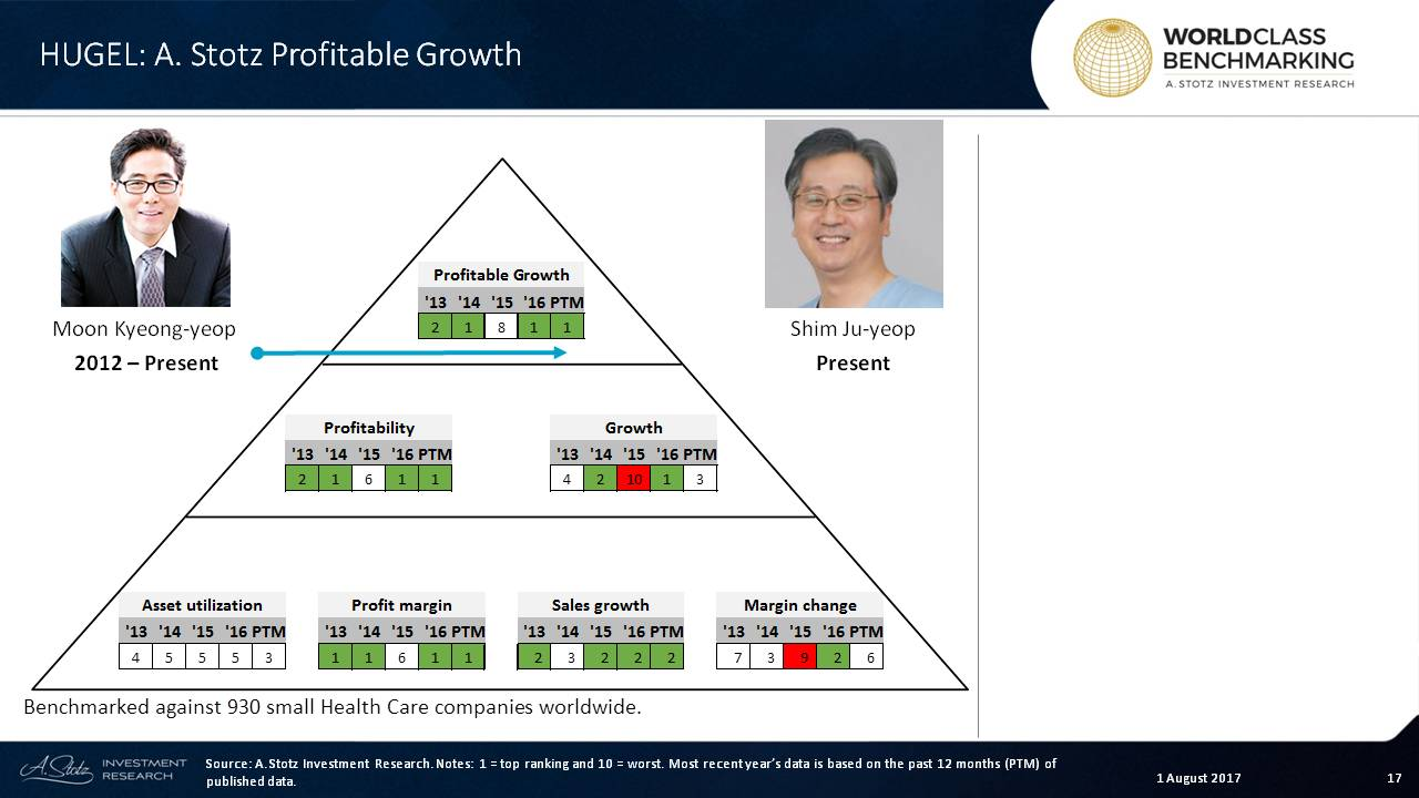 Hugel ranks in the top 100 among small #HealthCare companies globally
