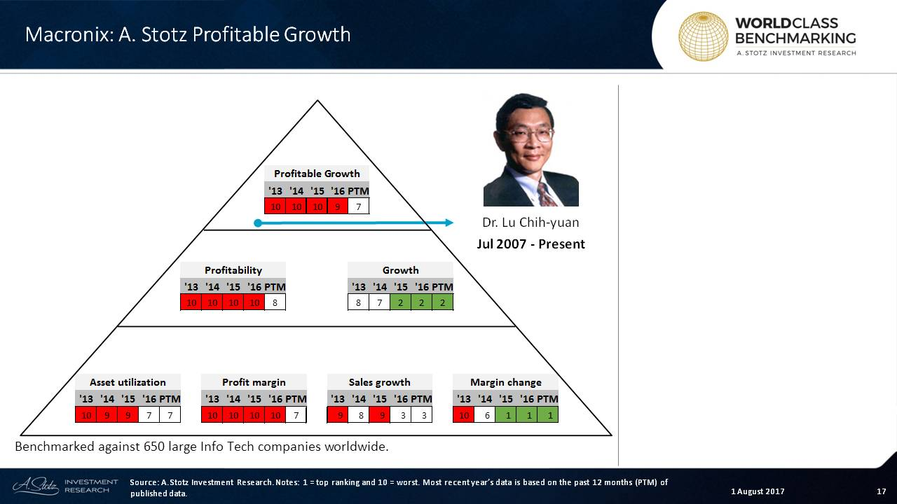 #Macronix still below average on #profitability but has improved