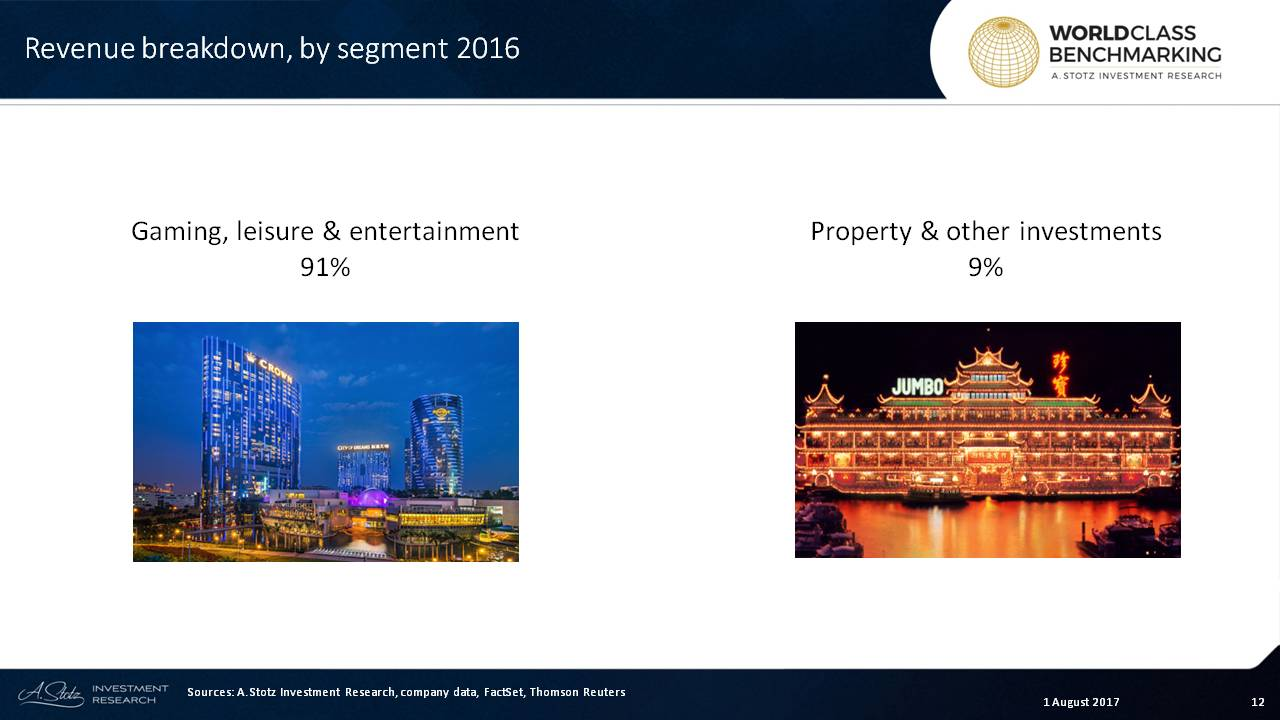 Melco owns #casinos in Macau and the Philippines