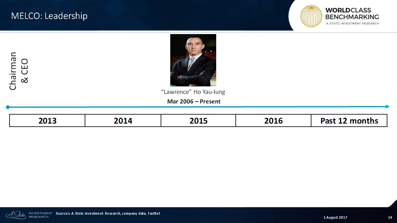"""Chairman & CEO""""Lawrence"""" Ho Yau-lung was appointed in March 2006 #Melco"""