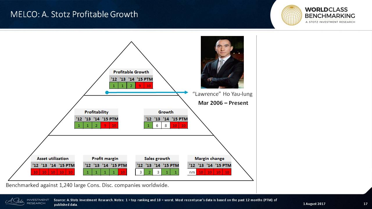 Profitable Growth at #Melco dropped to the worst from being World Class in 2012-2013
