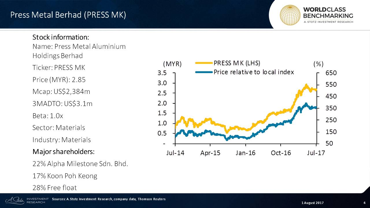 Press Metal Bhd is a Malaysian #aluminum producer, the largest in #SoutheastAsia