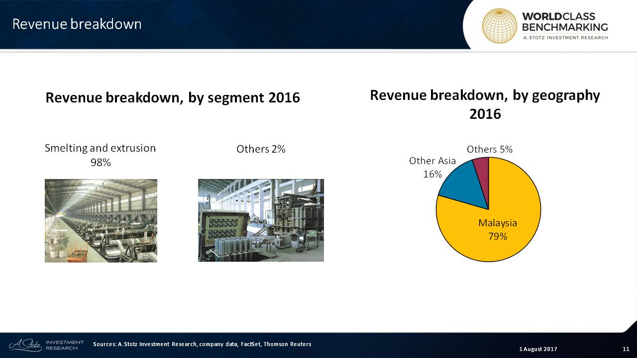 Virtually all of #PRESS' revenue comes from its smelting and extrusion of #aluminum products