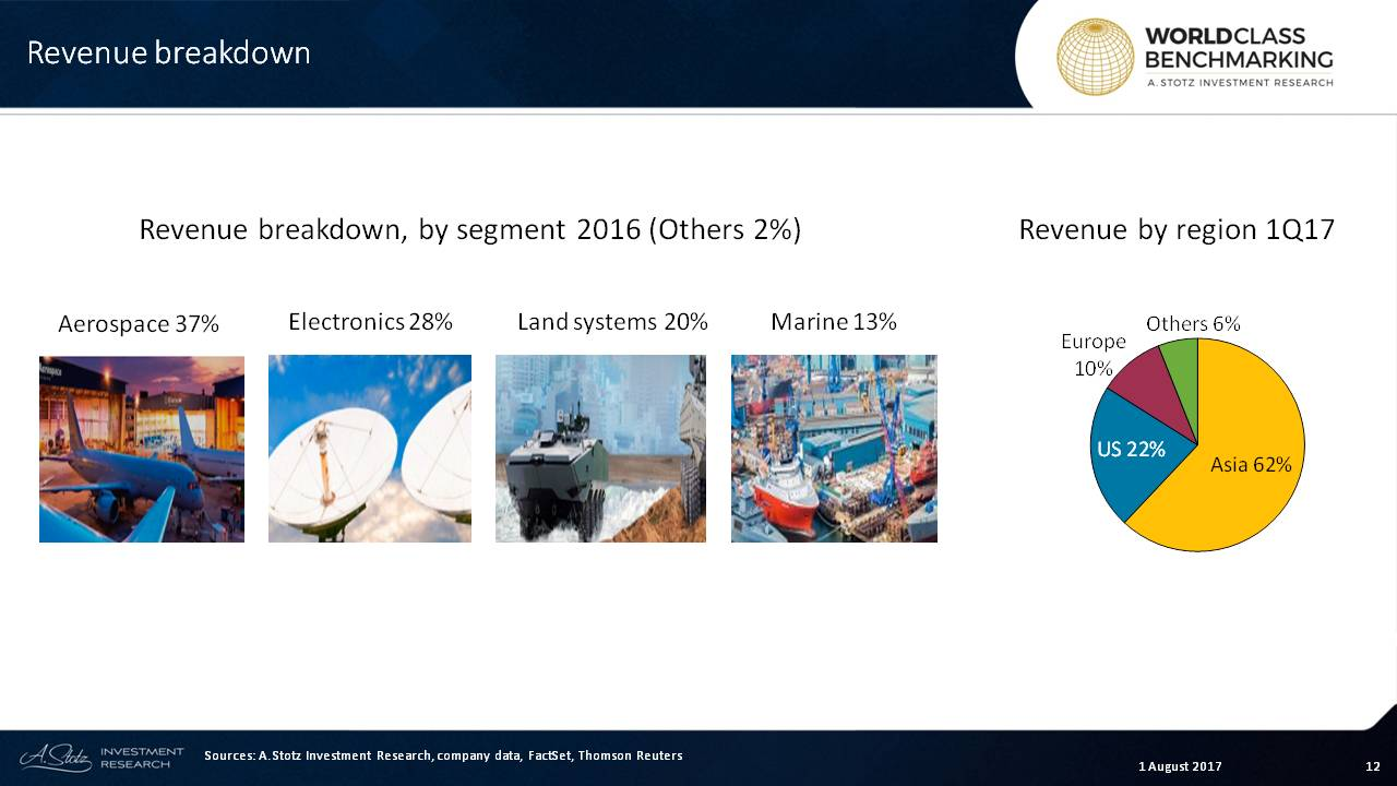 Revenue breakdown for #Singapore Technologies Engineering