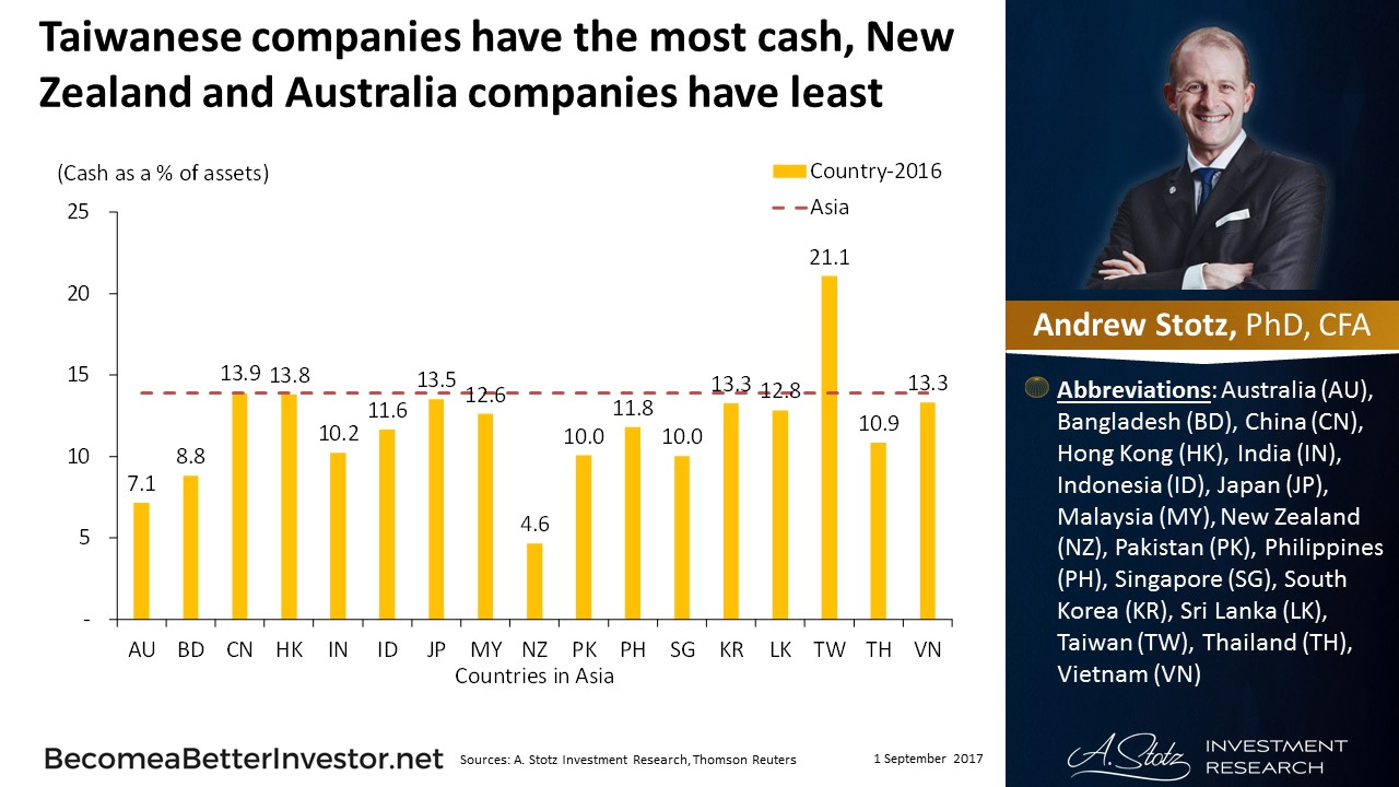 Taiwanese companies have the most #cash, New Zealand and Australia companies have least