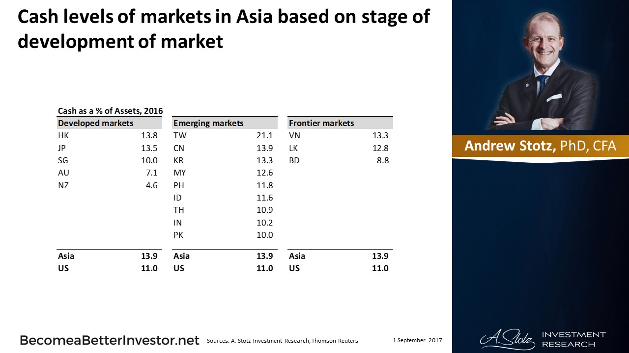 #Cash levels of markets in #Asia based on stage of development of market