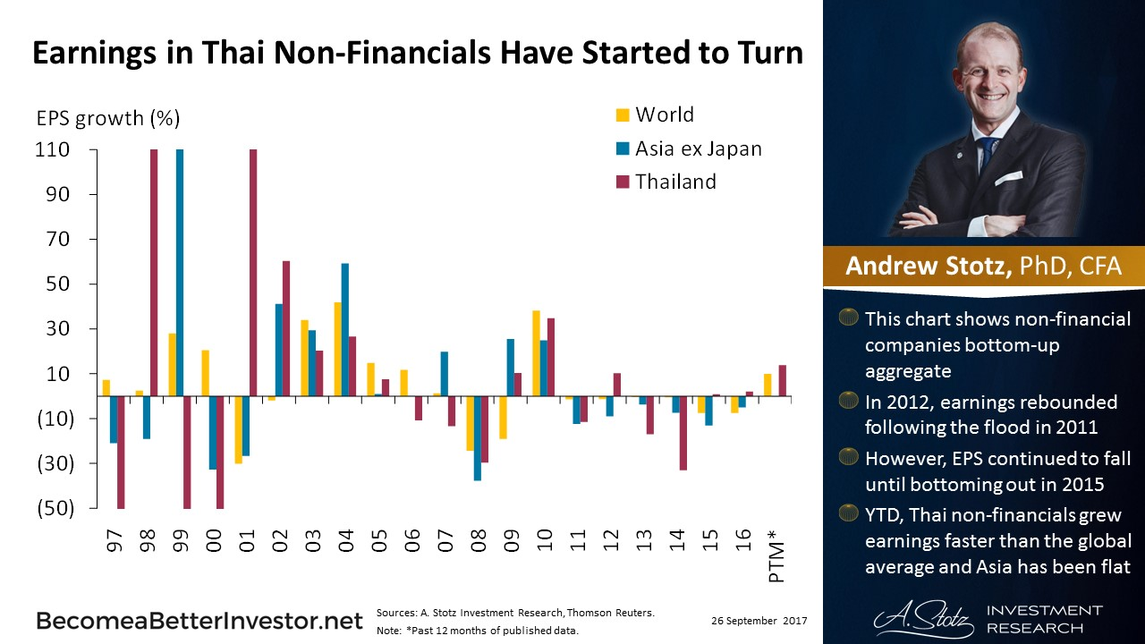 Earnings in #Thai Non-Financials Have Started to Turn - #ChartOfTheDay