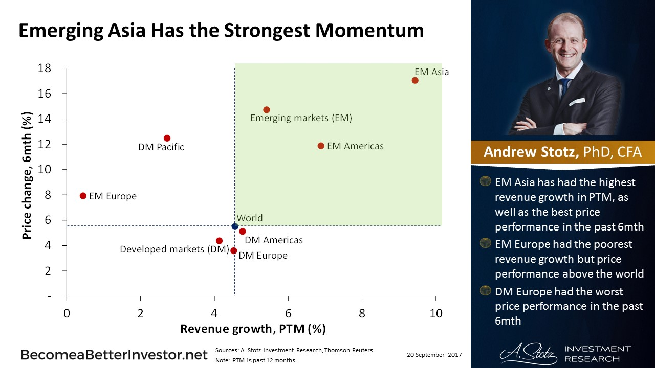 Emerging Asia Has the Strongest Momentum - #ChartOfTheDay #EmergingMarkets