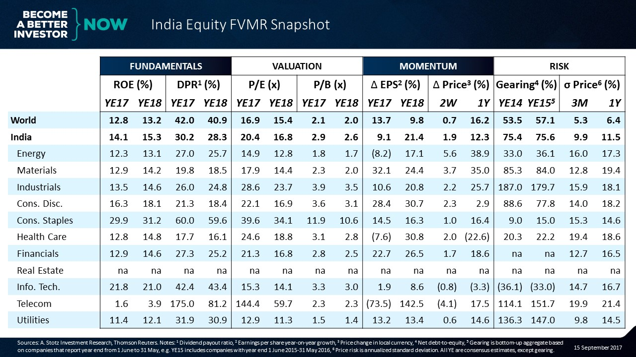 Strong Momentum and Cheap Valuation in Indian Materials - #India #Equity FVMR Snapshot