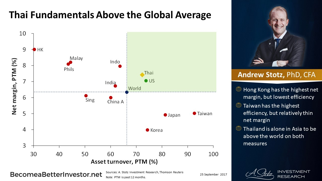 Thai Fundamentals Above the Global Average - #ChartOfTheDay