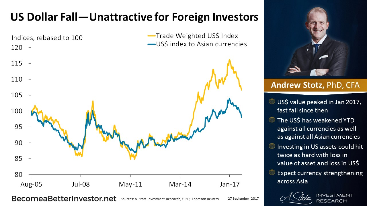 US #Dollar Fall—Unattractive for Foreign Investors #ChartOfTheDay