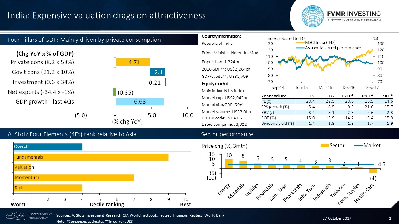 #Indian GDP growth beat #Philippines by a whisker, high #valuation drags on attractiveness