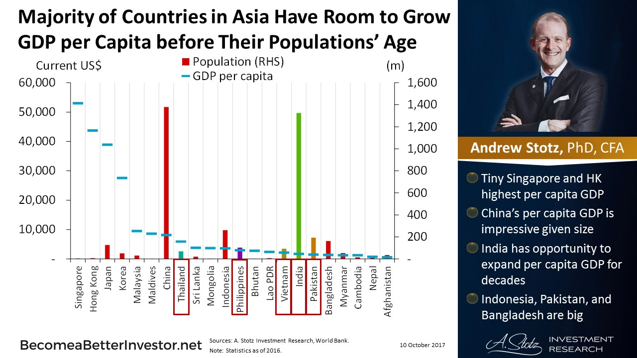 Majority of Countries in #Asia Have Room to Grow GDP per Capita