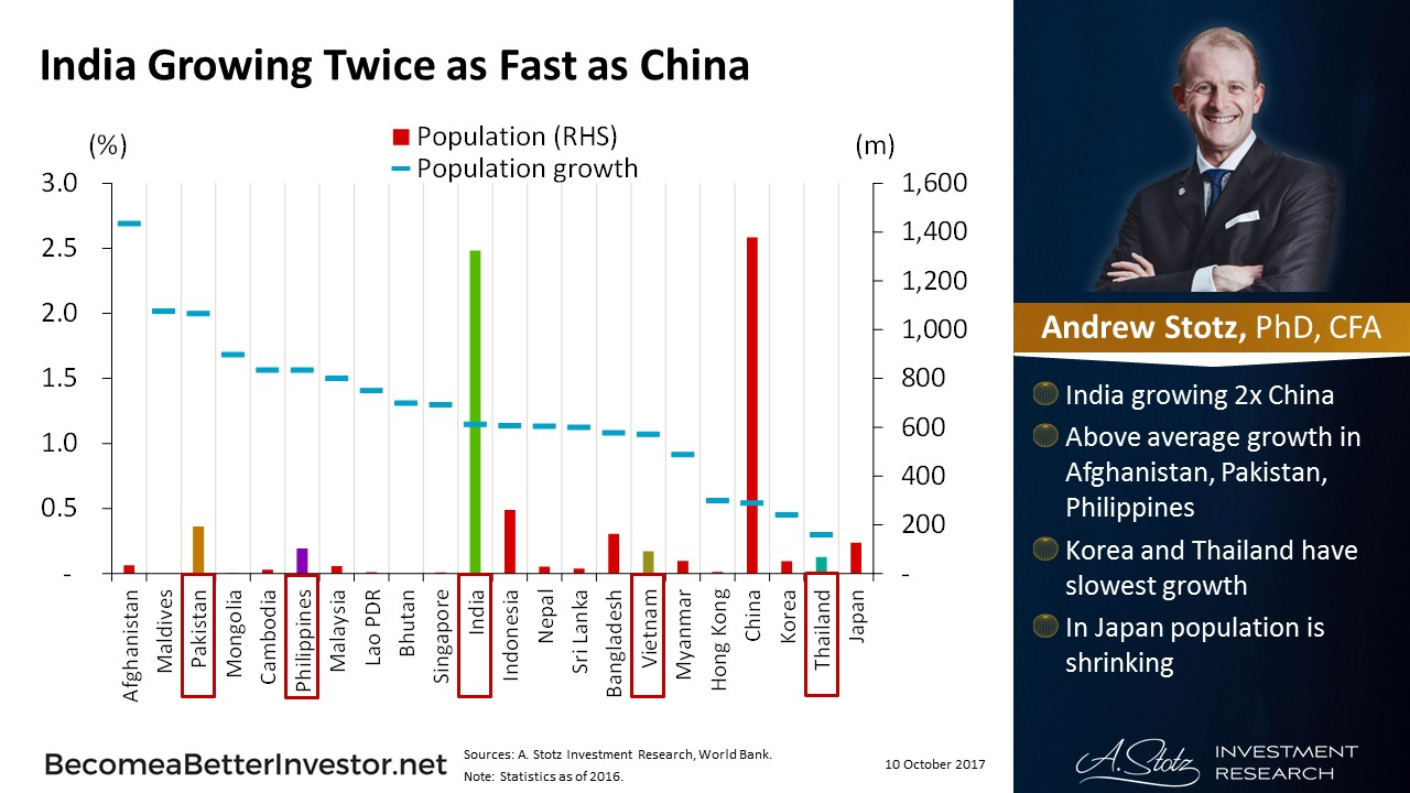 #India Growing Twice as Fast as #China