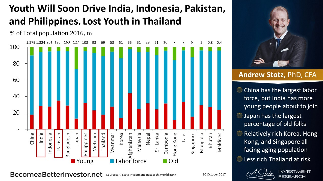 Youth Will Soon Drive #India, #Indonesia, #Pakistan, and the #Philippines