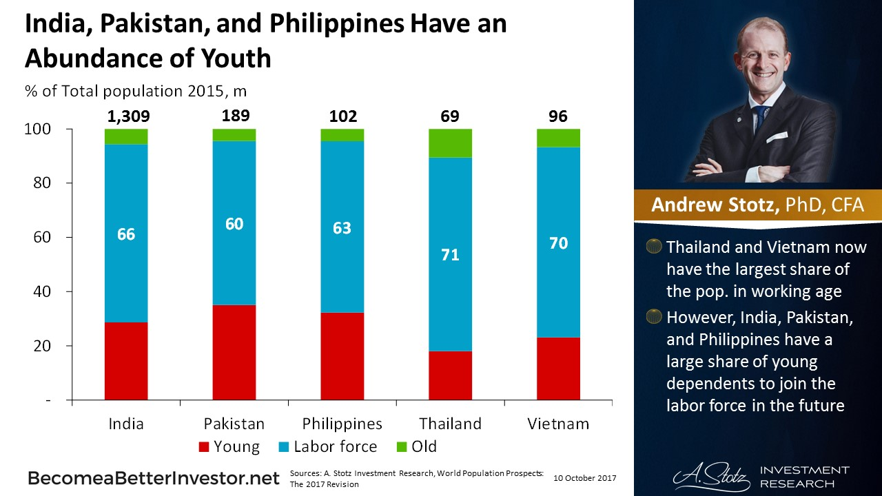 #India, #Pakistan, and the #Philippines Have an Abundance of Youth