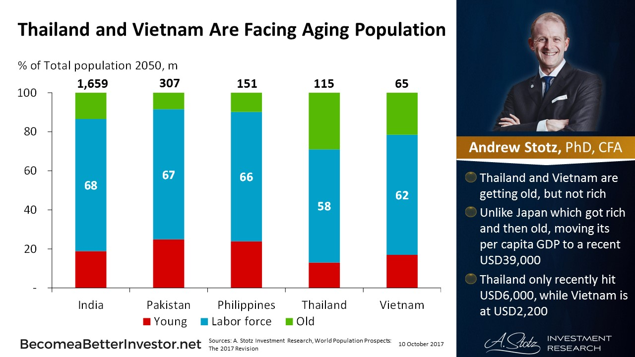 #Thailand and #Vietnam Are Facing Aging Population
